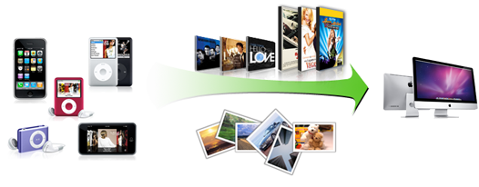 Screenshot af AVGo iPod/iPhone to Mac Transfer